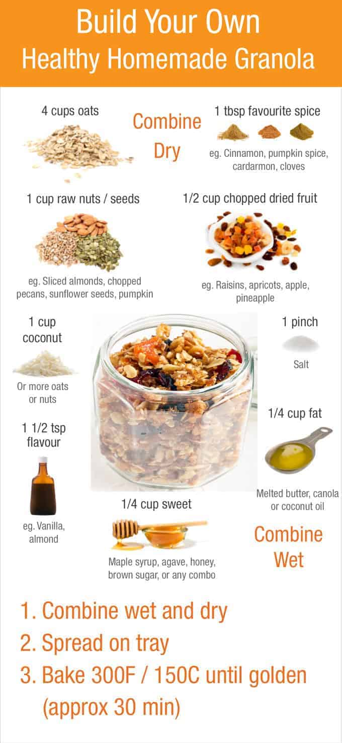 Build Your Own Granola guide!