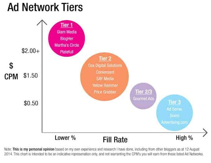 Ad Network Tiers