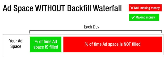 Lost Ad Revenue Without Backfill Waterfall