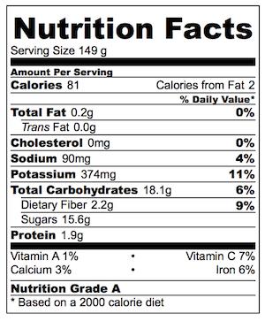 Balsamic Glazed Beetroot Nutrition