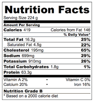 Buffalo Wings Nutrition