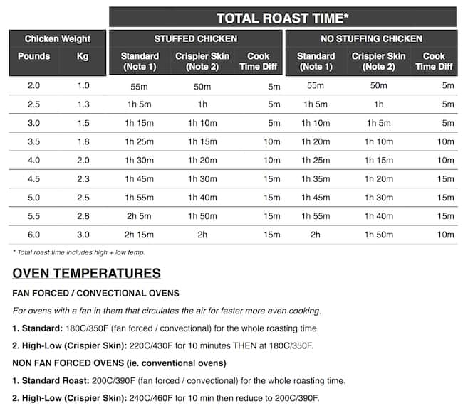How Long to Roast a Chicken