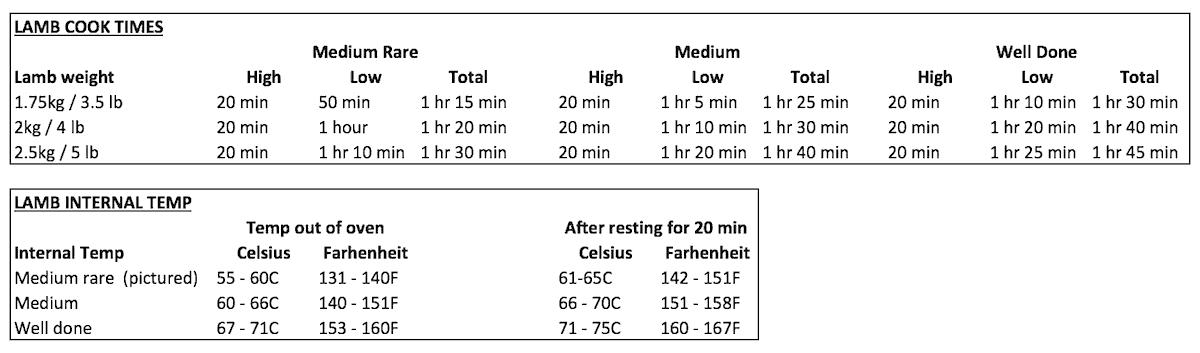 Roast Lamb Cook Times and Internal Temperature www.recipetineats.com