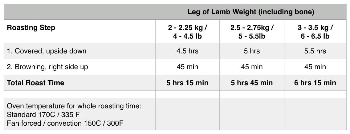 Slow Roasted Lamb Leg Roasting Times www.recipetineats.com