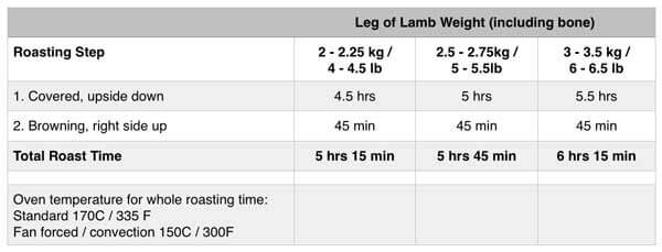 Recipe - Stewed leg of lamb - Academia Barilla