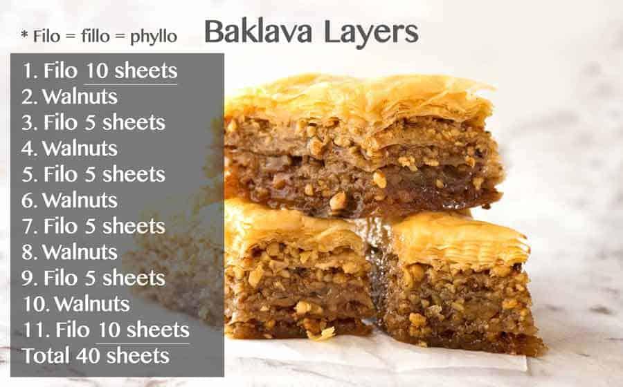Baklava Layers