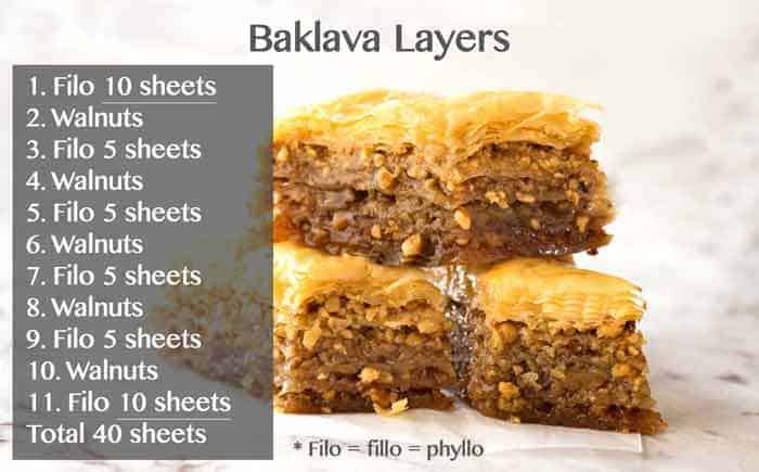 Layers in Baklava