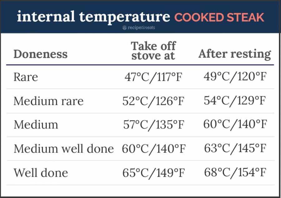 Internal temperature cooked steak medium rare